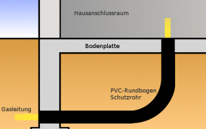 Schutzrohr für Gas in der Bodenplatte