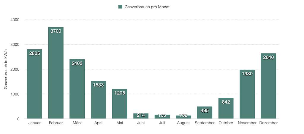Gasverbrauch pro Jahr im Einfamilienhaus